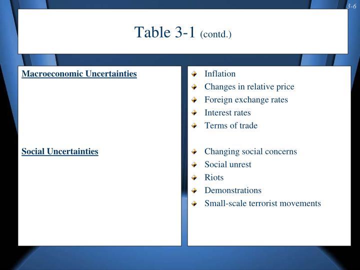 Macroeconomic Uncertainties