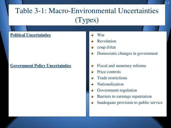 Political Uncertainties
