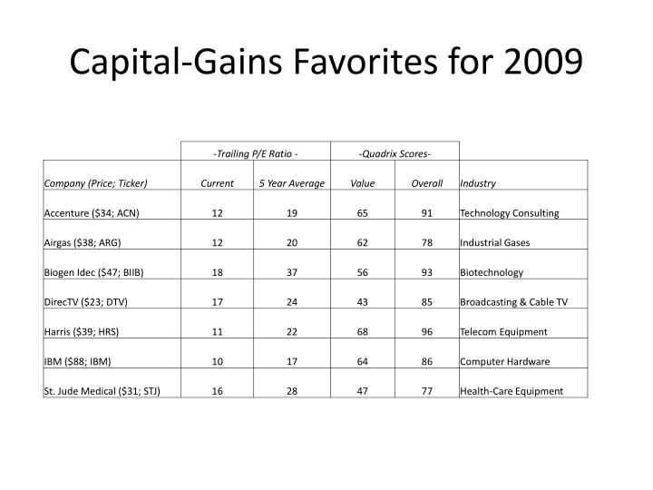 Capital-Gains Favorites for 2009