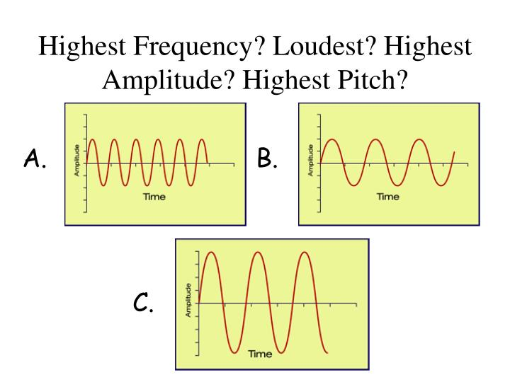 Highest Frequency? Loudest? Highest Amplitude? Highest Pitch?