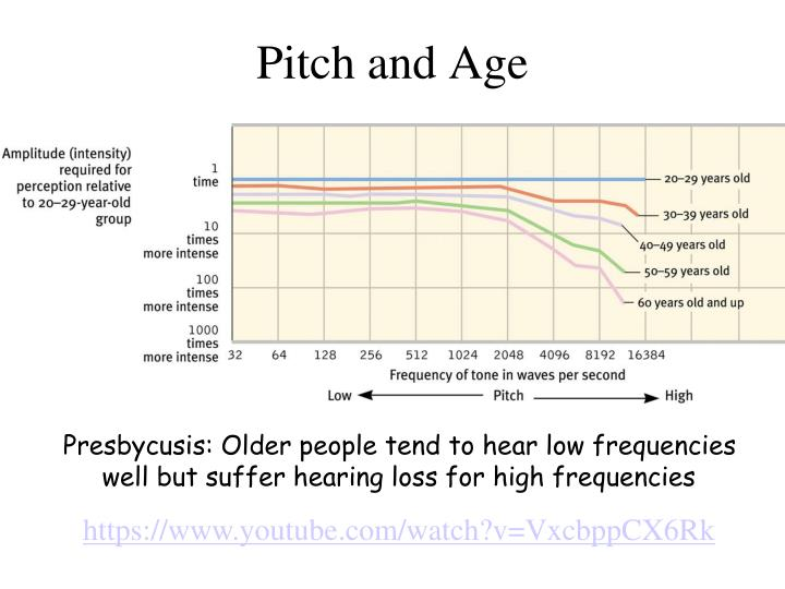 Pitch and Age