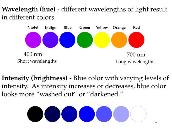 Wavelength (hue)