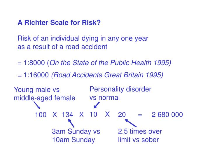 A Richter Scale for Risk?