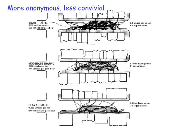 More anonymous, less convivial