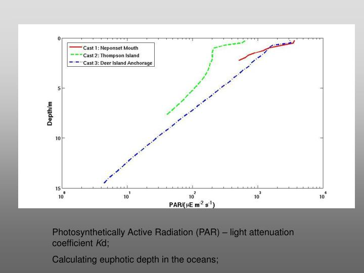 Photosynthetically Active Radiation (PAR) – light attenuation coefficient