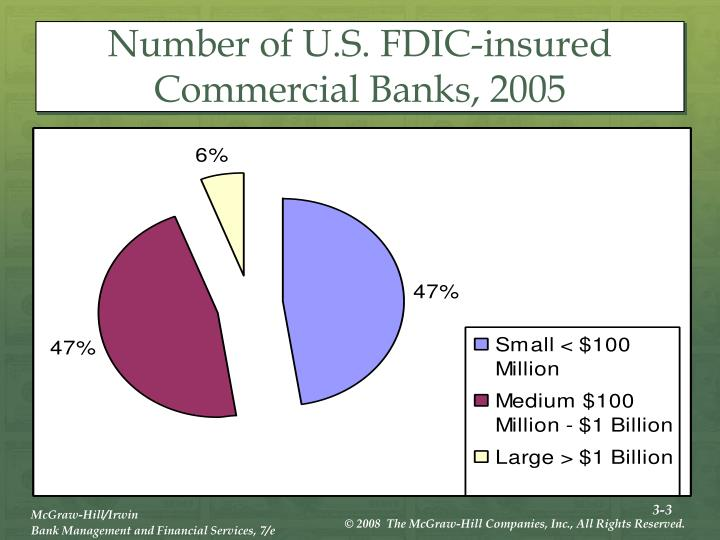 Number of u s fdic insured commercial banks 2005