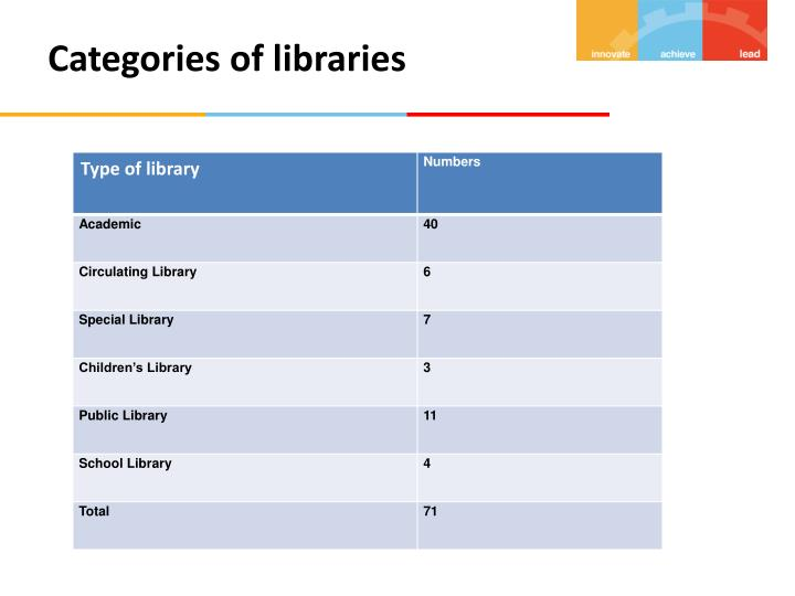Categories of libraries