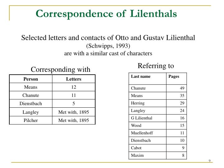 Correspondence of Lilenthals