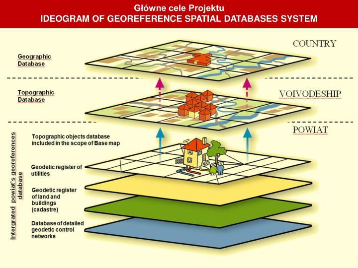 Główne cele Projektu