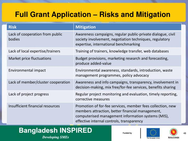 Full Grant Application – Risks and Mitigation