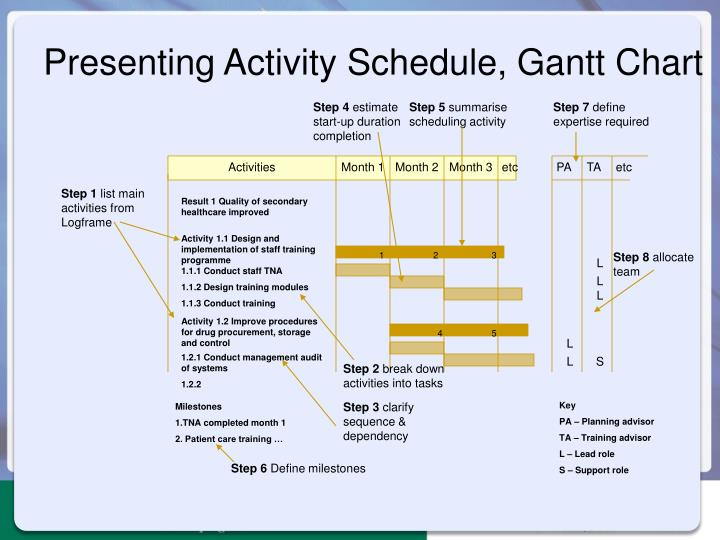 Presenting Activity Schedule, Gantt Chart