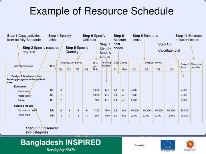 Example of Resource Schedule