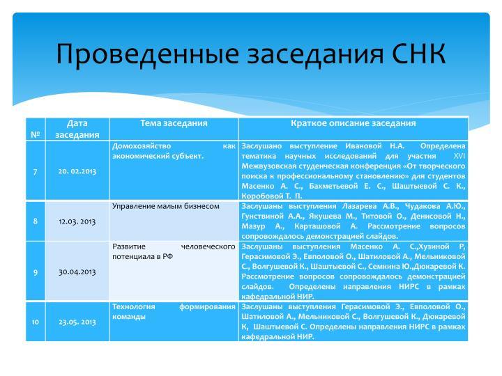Проведенные заседания СНК