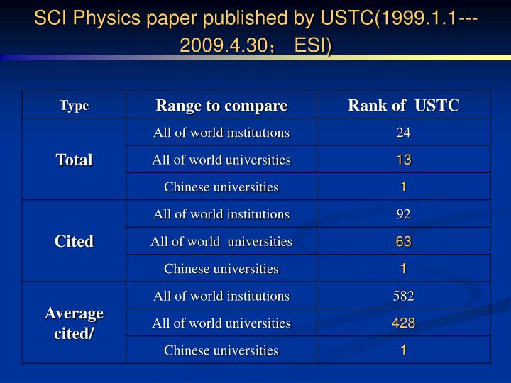 SCI Physics paper published by USTC(1999.1.1--- 2009.4.30