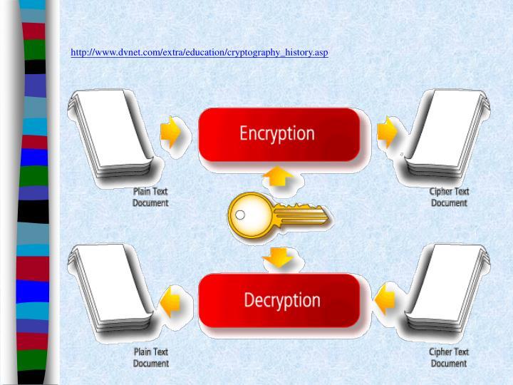 http://www.dvnet.com/extra/education/cryptography_history.asp