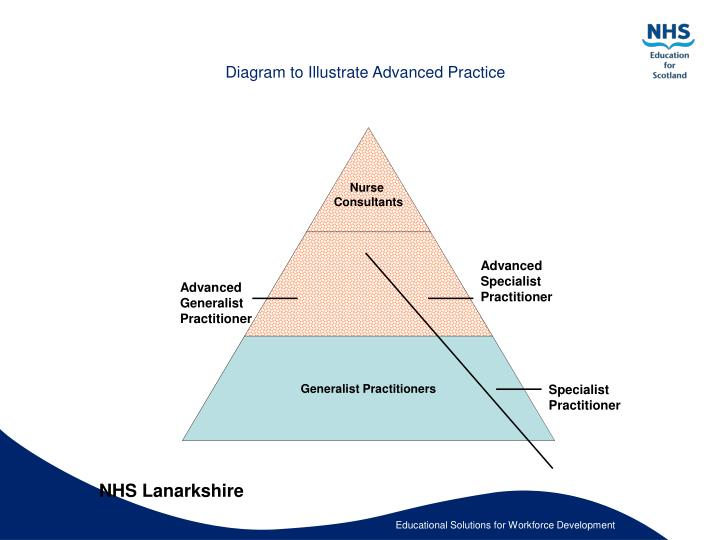 Diagram to Illustrate Advanced Practice