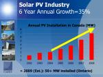 solar pv industry 6 year annual growth 35