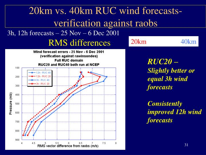 20km vs. 40km RUC wind forecasts- verification against raobs