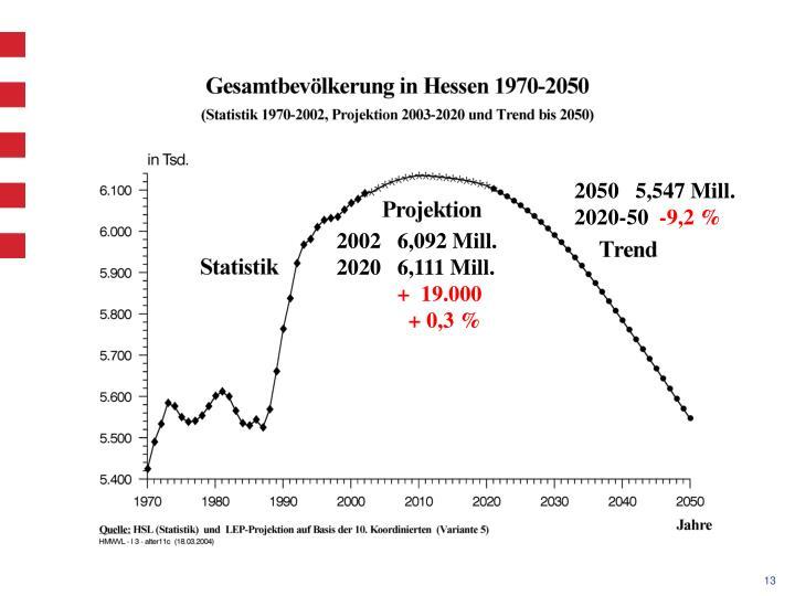 2050   5,547 Mill.