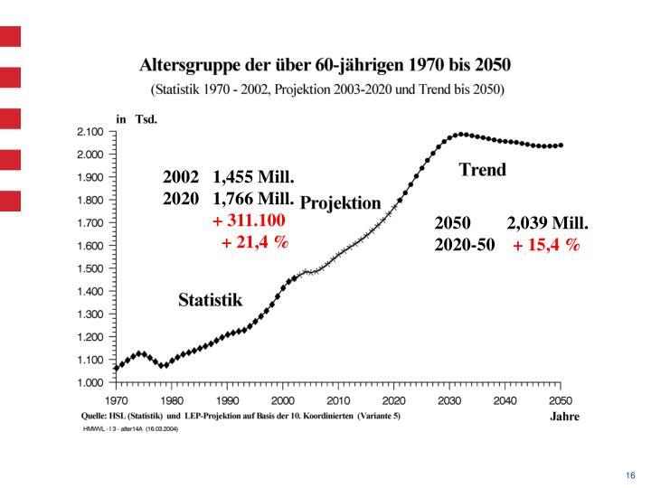 2002   1,455 Mill.