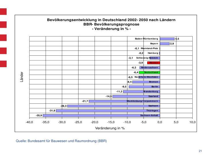 Quelle: Bundesamt für Bauwesen und Raumordnung (BBR)