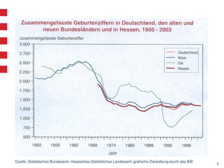 Quelle: Statistisches Bundesamt, Hessisches Statistisches Landesamt; grafische Darstellung durch das BiB