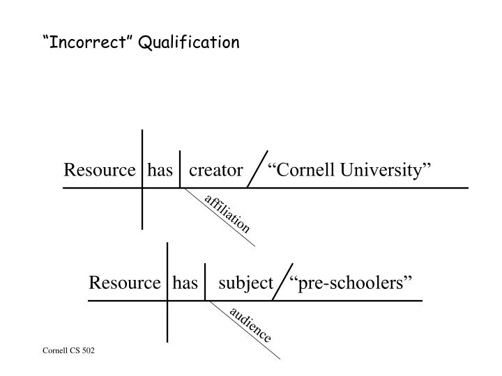 """Incorrect"" Qualification"