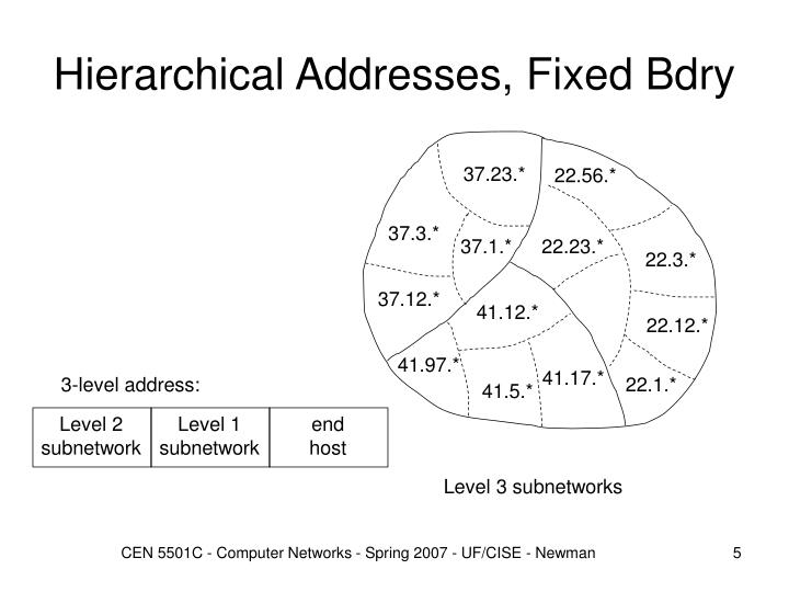 Hierarchical Addresses, Fixed Bdry