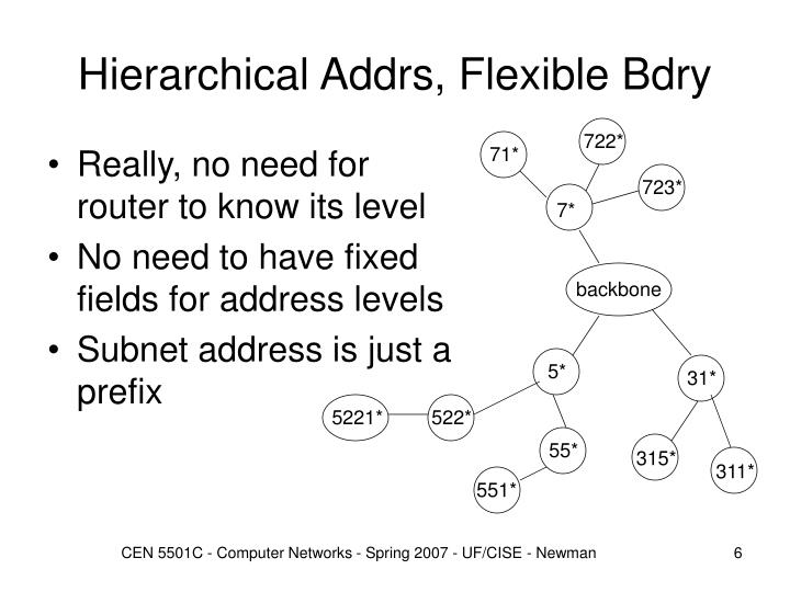 Hierarchical Addrs, Flexible Bdry