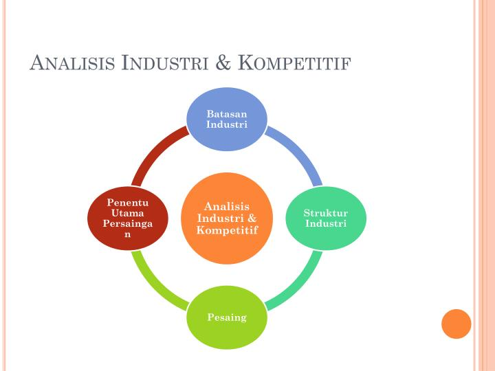 Analisis industri kompetitif
