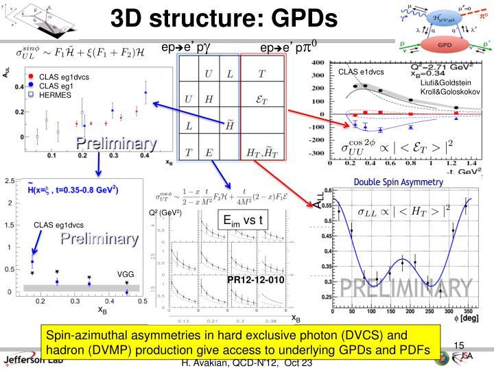 3D structure: GPDs
