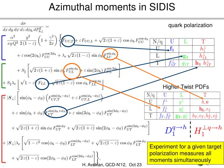 Azimuthal moments in SIDIS