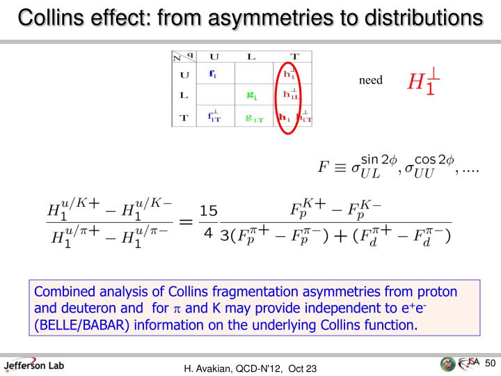 Collins effect: from asymmetries to distributions