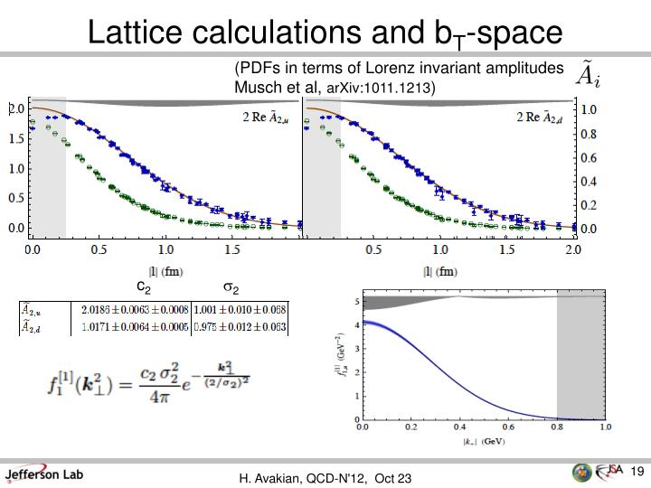 Lattice calculations and b