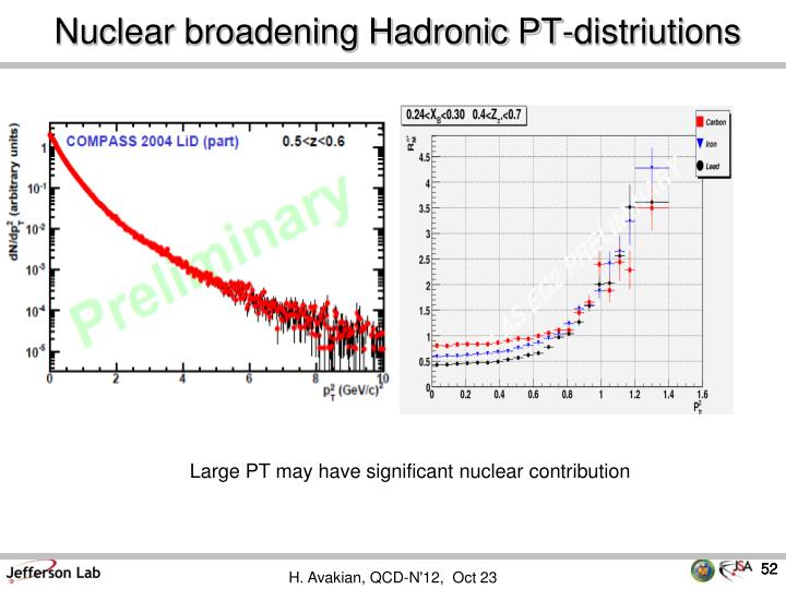 Nuclear broadening Hadronic PT-distriutions
