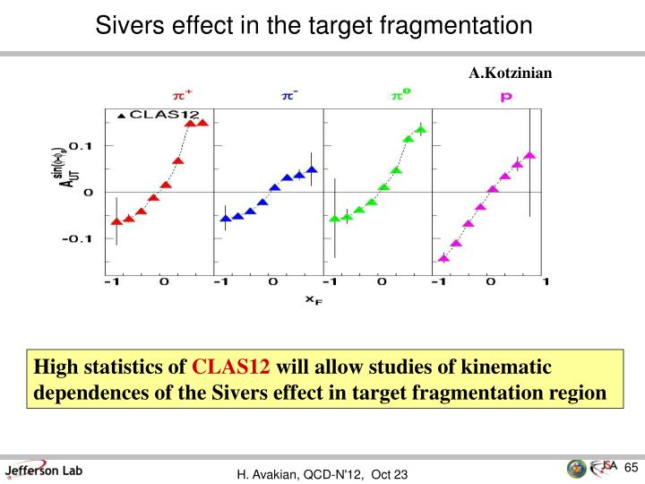 Sivers effect in the target fragmentation