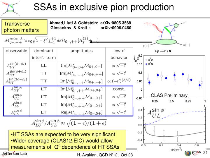 SSAs in exclusive pion production