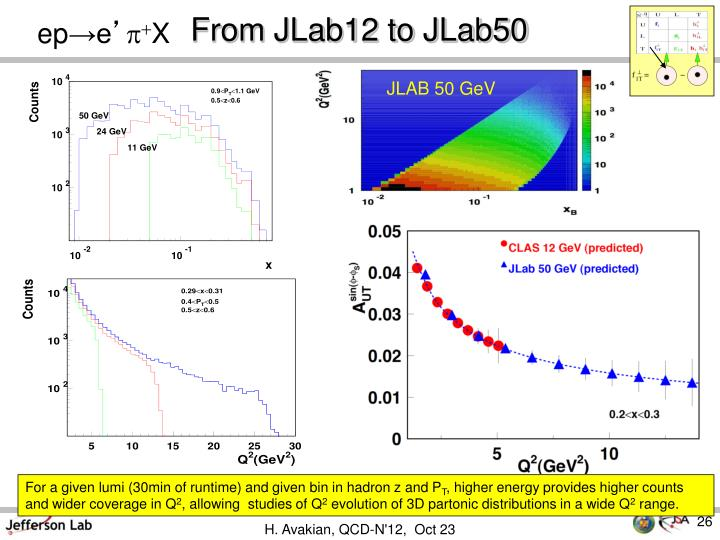 From JLab12 to JLab50