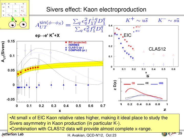 Sivers effect: Kaon electroproduction