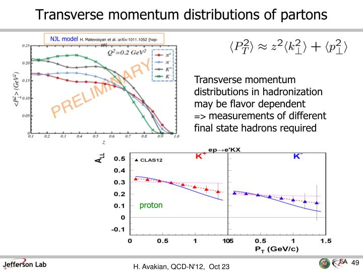 Transverse momentum distributions of partons
