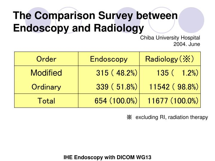 The Comparison Survey between Endoscopy and Radiology