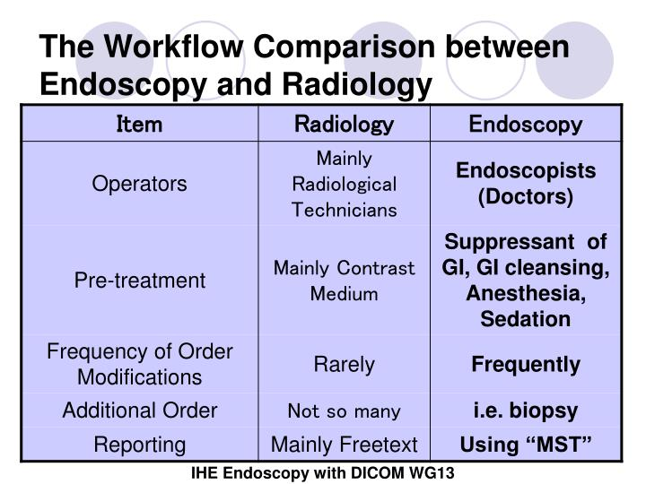 The Workflow Comparison between Endoscopy and Radiology