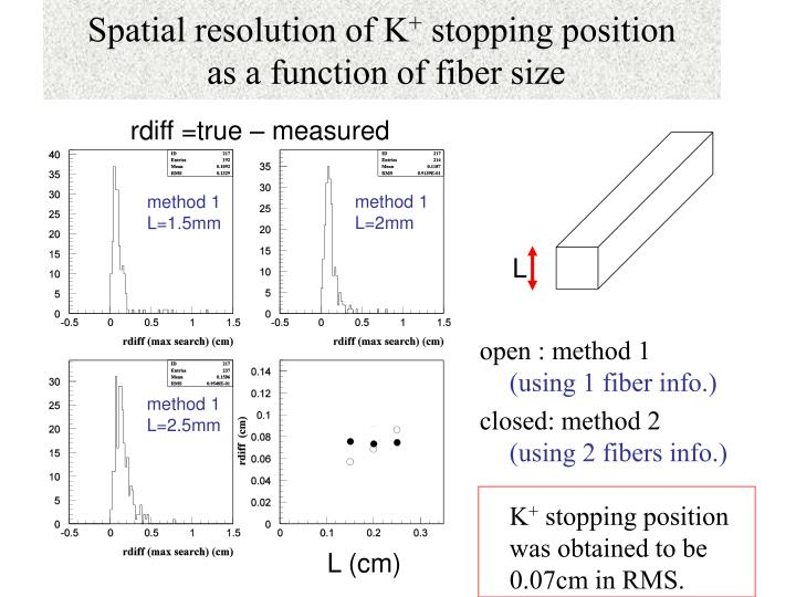 Spatial resolution of K