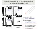 spatial resolution of k stopping position as a function of fiber size