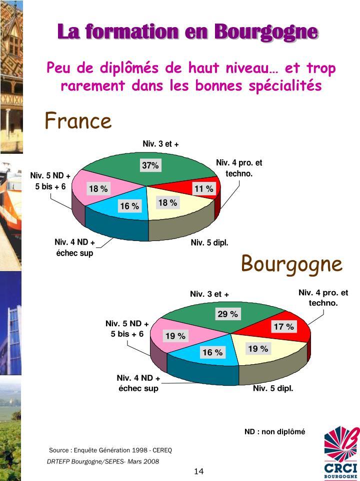 La formation en Bourgogne