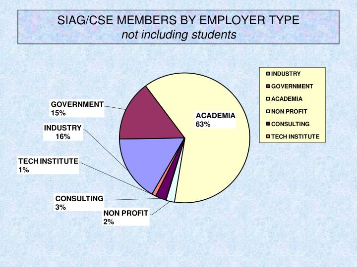 SIAG/CSE MEMBERS BY EMPLOYER TYPE
