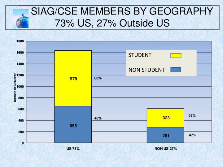 SIAG/CSE MEMBERS BY GEOGRAPHY