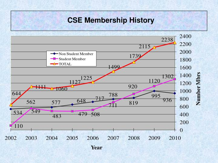 CSE Membership History