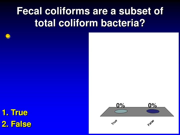 Fecal coliforms are a subset of total coliform bacteria?