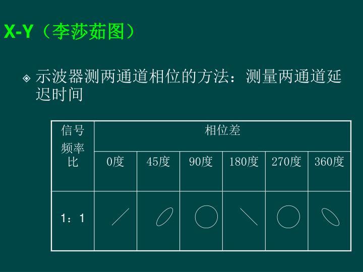 示波器测两通道相位的方法:测量两通道延迟时间